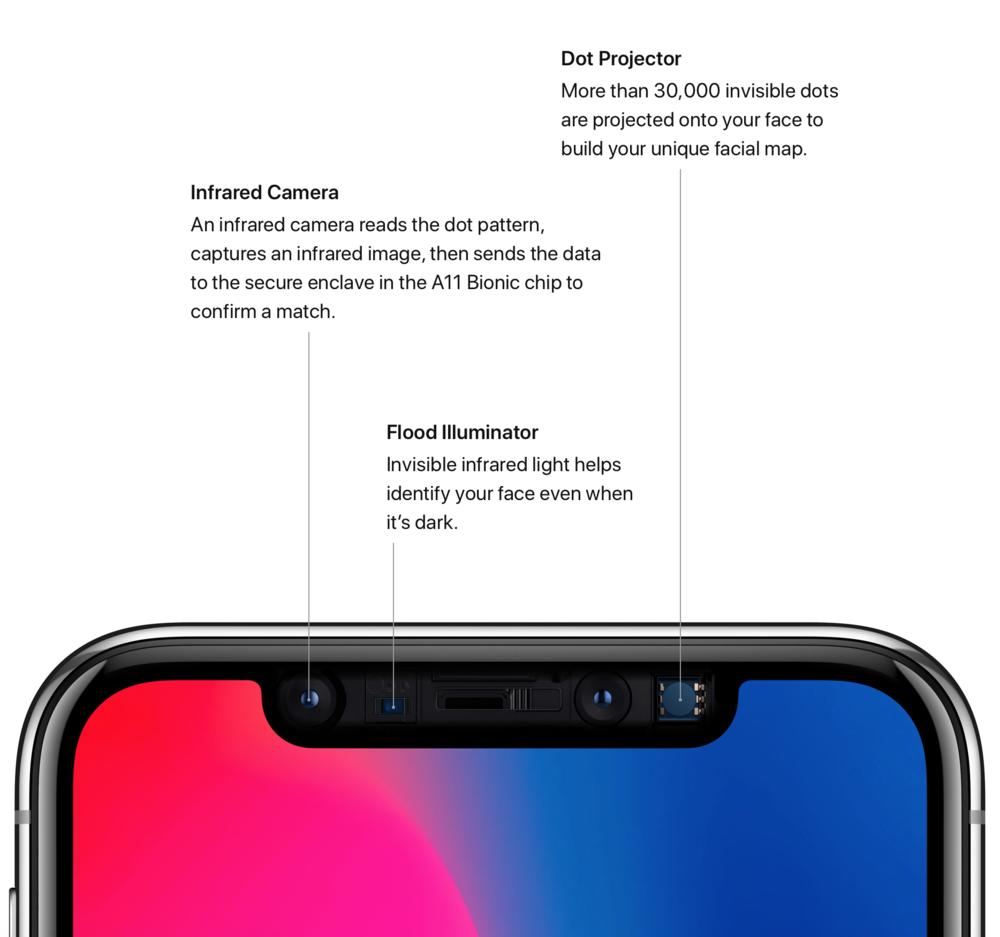 iPhone-X-FaceID-TrueDepth-Camera-System