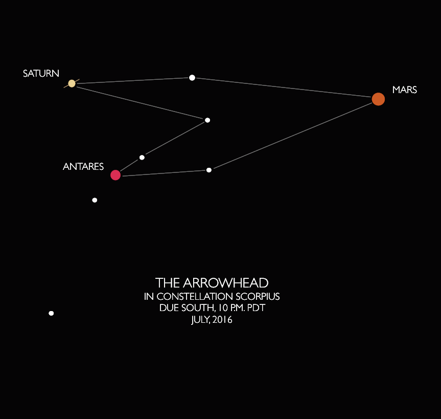 A fleeting vision in our night sky: the constellation Arrowhead. Graphic by Ger Erickson.