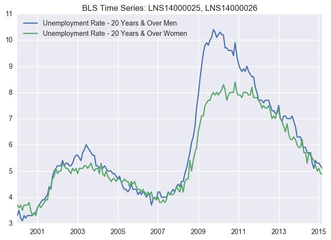 unemployment_gender_large.png