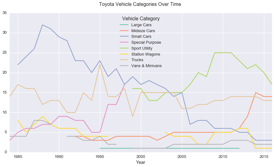 toyota_categories.png