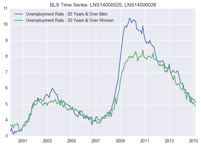 unemployment_gender_large.png