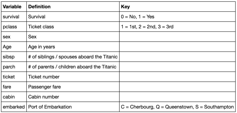 titanic data dictionary