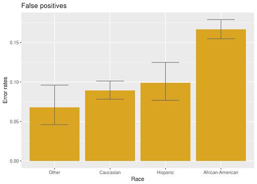 race-specific-error-rates-2