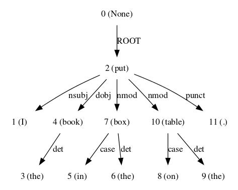 dependency-parse.png