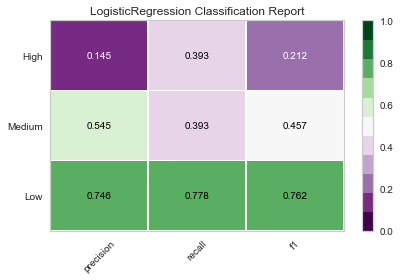classification report logistic regression.png