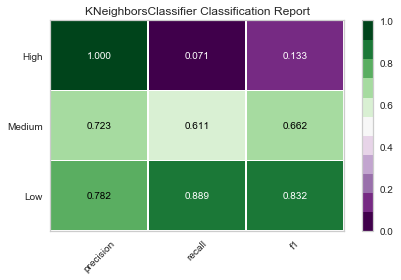 classification report K nearest neighbor.png
