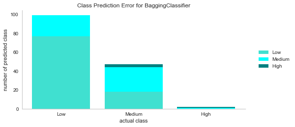 class prediction error for bagging classifier.png