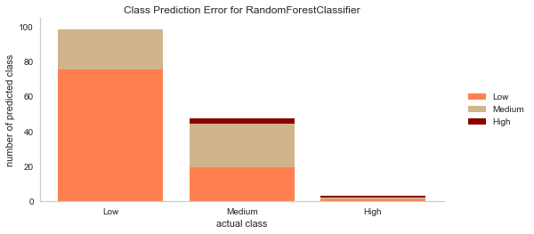 class prediction error for random forest classifier.png