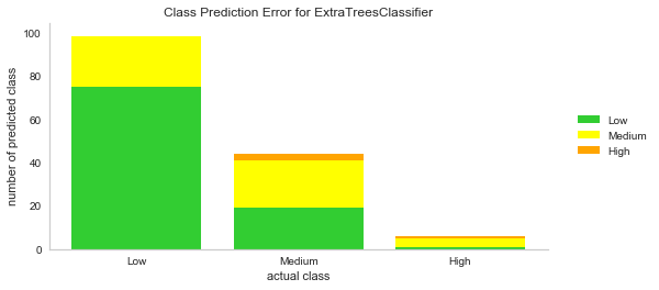 class prediction error for extra trees classifier.png