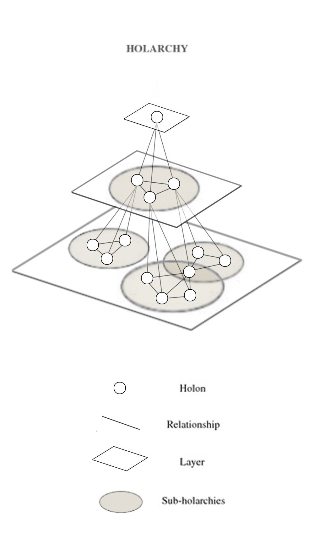 Holarchy(3).jpg
