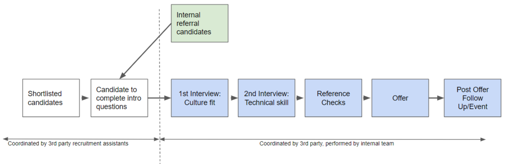 Overview of recruitment process