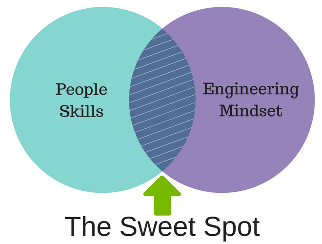HR+Engineering=SweetSpot(2).png