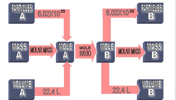 mole ratio.png