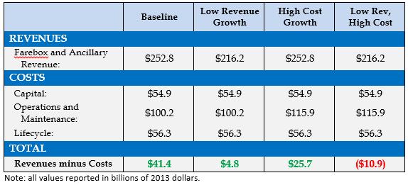 hsr_costs_revenues1.png