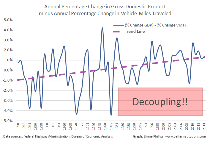 gdp_vs_vmt_1950-2014.jpg
