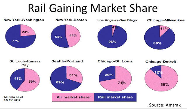 air_rail_market_share.jpg