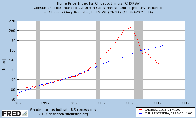 chi_purchase-vs-rent.png