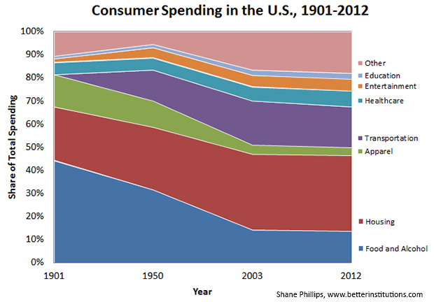 consumer_spending_1901-2012.png