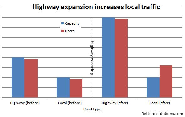 Car use rises to meet increased highway capacity, and this has negative impacts on local traffic.