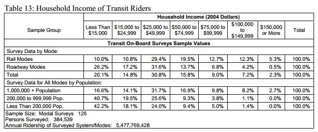 From the American Public Transportation Association [PDF].