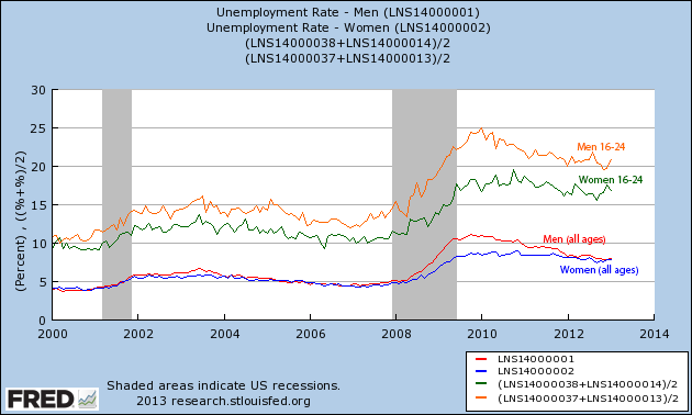 fredgraph_unemployment.png