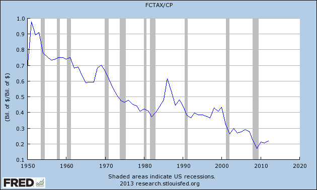 corporate_tax_percent_of_profits.png