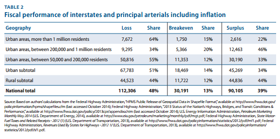 "The ""Loss"" row shows the number of miles in each geographic area where interstates and principal arterials are bringing in less revenue than it takes to maintain them. The number that are able to pay for maintenance  and  up-front construction costs are probably even lower. Screenshot from  CAP report ."