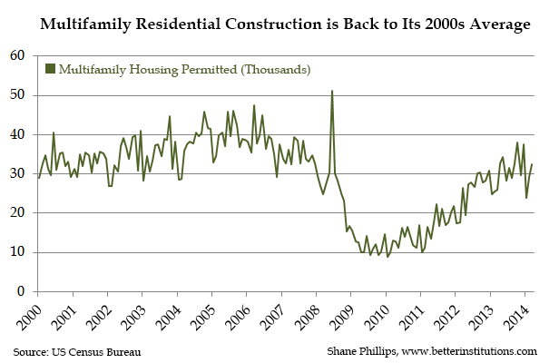 multifamily_total_construction.png