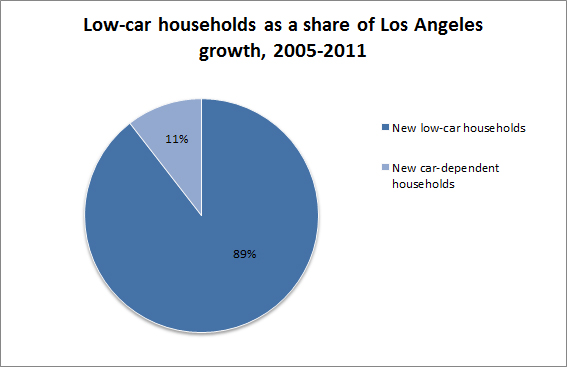 LA-household_growth_pie_chart.jpg