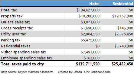 metropolis_city_revenues.png