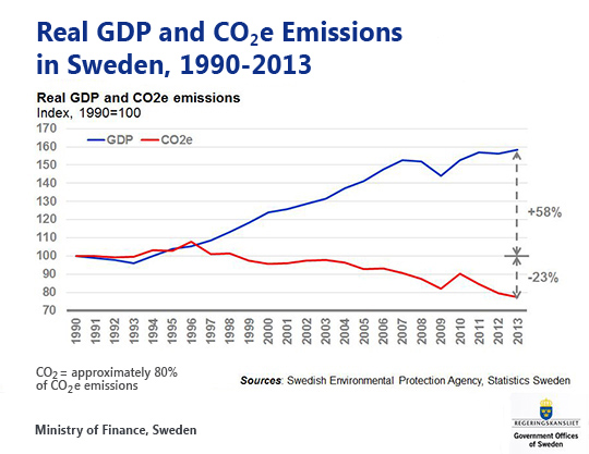decoupling-gdp-co2-sweden-0-540x417.jpg