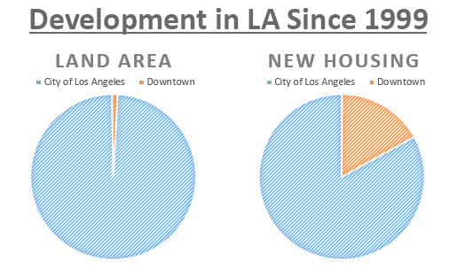 Downtown makes up one percent of the land area in Los Angeles, but it's accounted for twenty percent of new residential construction since the Adaptive Reuse Ordinance in 1999. Chart by Shane Phillips.