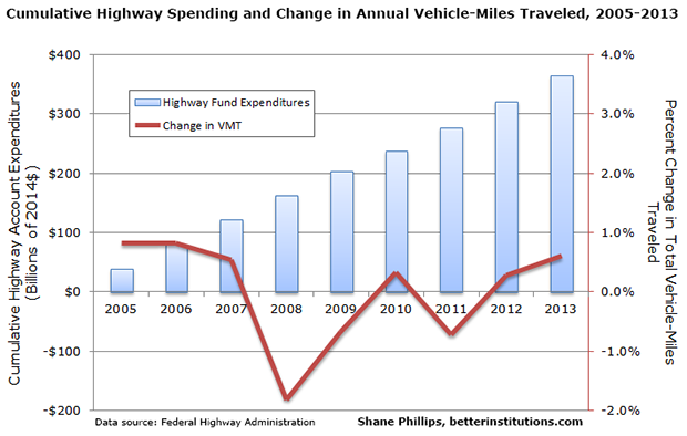 highway+account+spending+vs+vmt+change+-+small.png