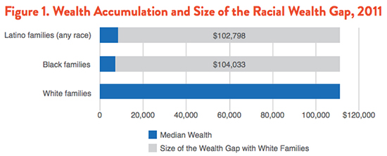 Source: Survey of Income and Program Participation (SIPP), 2008 Panel Wave 10, 2011.
