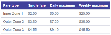 Fare structure for the Metrocard in Christchurch, New Zealand.