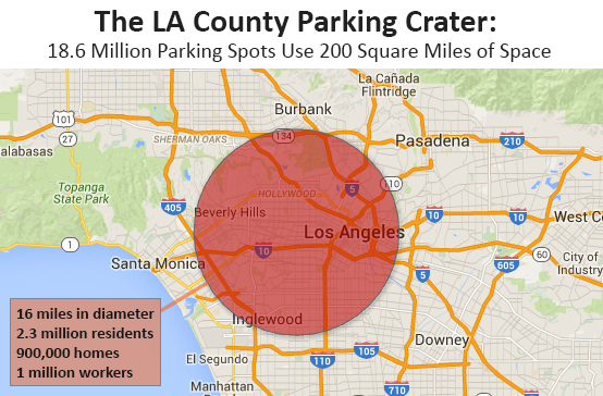 "Giving ""parking crater"" a new meaning: All 18.6 million parking spots in LA County would take up enough space to create a parking lot 16 miles in diameter, obliterating a huge number of the communities and institutions that make LA such an attractive place to live, work, and visit. Even spread throughout the region, these parking spaces extend the distances between our destinations, raise prices and housing costs, and discourage healthier forms of transportation like walking and biking."