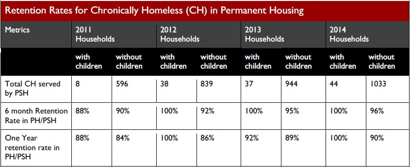 Retention rates over 6 and 12 months for chronically homeless residents in Permanent Supportive Housing. Table from  Comprehensive Homeless Strategy .