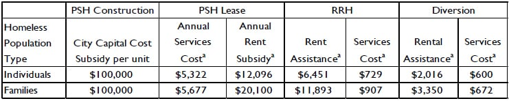 Summary of City's capital, service, and rental subsidy costs for several housing programs. Table from Comprehensive Homeless Strategy.