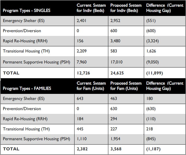 Current and proposed resources for several homelessness intervention strategies. Table from  Comprehensive Homeless Strategy .