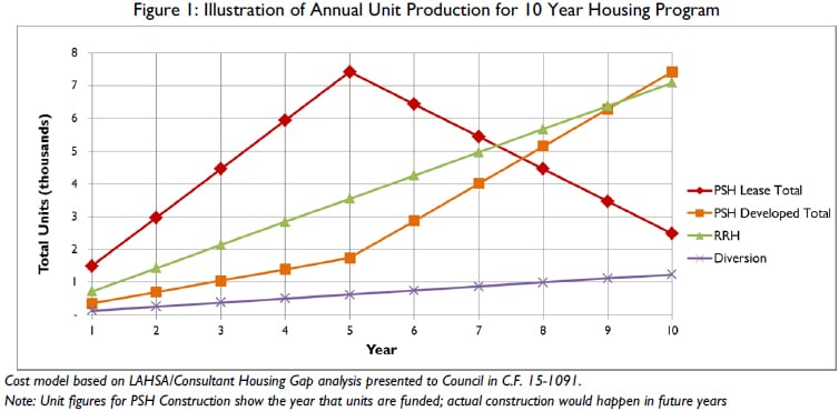 Projected annual unit production trends over a 10 year period. Graph from  Comprehensive Homeless Strategy .