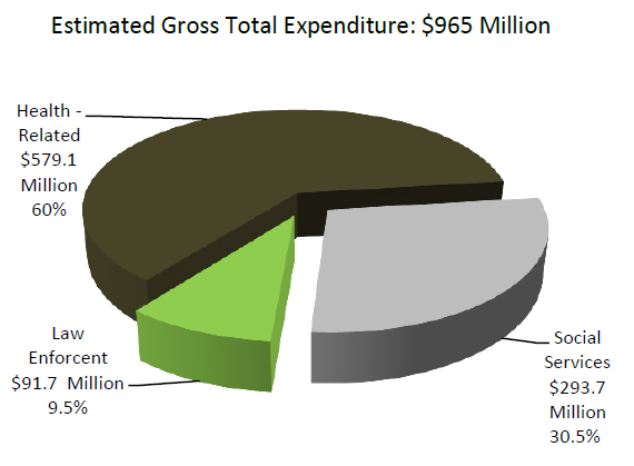 Expenditures on services for homeless individuals in LA County, FY 14-15 [report].
