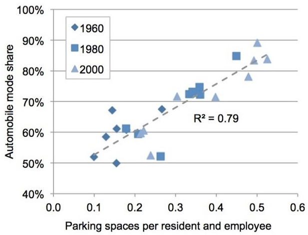 Throughout the U.S., cities that increased parking spaces in one 20-year period saw proportional growth in in automobile mode share during the next 20-year period. Increases in auto mode share did not have nearly as great an impact on parking supply. Image from research performed by McCahill, et al.