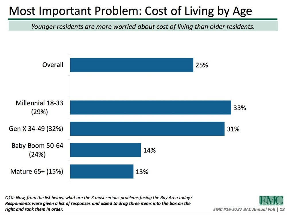 """In San Francisco, people under 50 are desperate for solutions to improve housing affordability. Boomers and older: """"Not our problem!"""" From  Bay Area Council 2016 Report ."""
