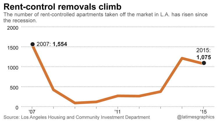 About 20,000 rent-stabilized units have gone off the market since 2001, but only a few thousand since 2008. Source: Los Angeles Times.