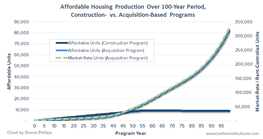 This chart compares the amount of affordable housing created by new construction versus how much market-rate and affordable housing could be purchased and preserved with an acquisition-based program. While the acquisition-based program starts out slower it experiences exponential growth, whereas the construction program plateaus.