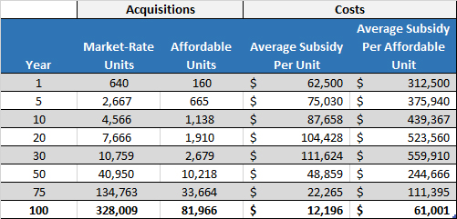 An acquisitions-based affordable housing program starts slow, but grows exponentially, is fully self-sustaining, and exhibits a trend in which per-unit subsidies fall over time.