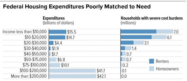 Nearly two-thirds of all federal housing expenditures go to households earning over $100,000 per year, and effectively zero homeownership subsidies go to households earning less than $40,000 a year. Source:  Center on Budget and Policy Priorities .