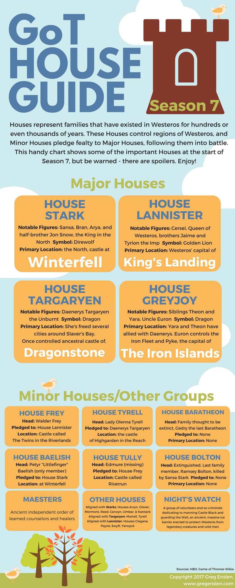 GoT S7 House Guide.png