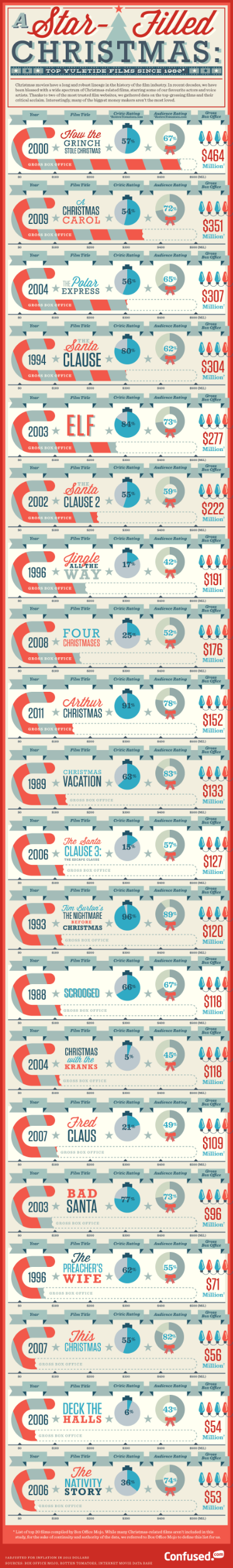 Source: http://www.confused.com/news-views/infographics/top-christmas-films-since-1980