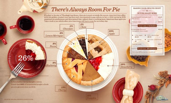 https://www.couponcabin.com/blog/infographic-theres-always-room-for-pie/